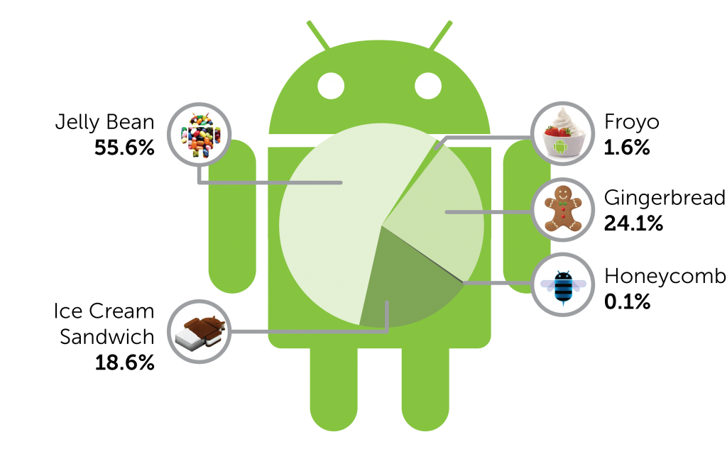 android-platforms2-2