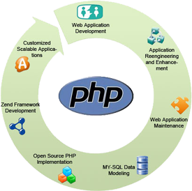php-opensource-development